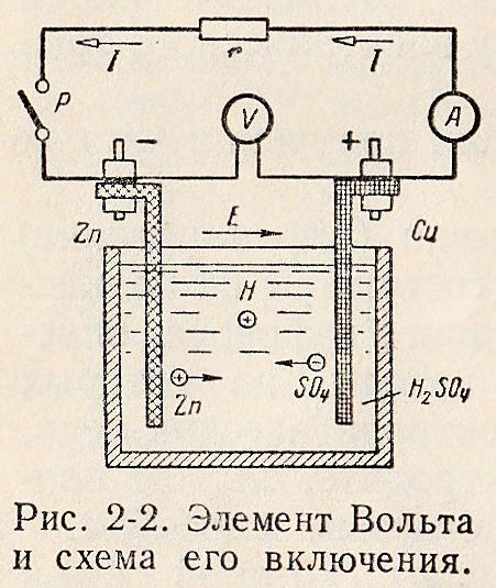 элемент вольта и схема его включения.