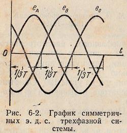 График симметричных ЭДС трехфазной системы