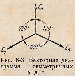 Векторная диаграмма симметричных ЭДС