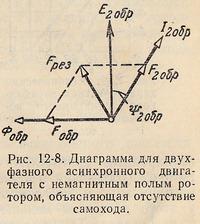 Диограмма для двухфазного двигателя с немагнитным полым ротором