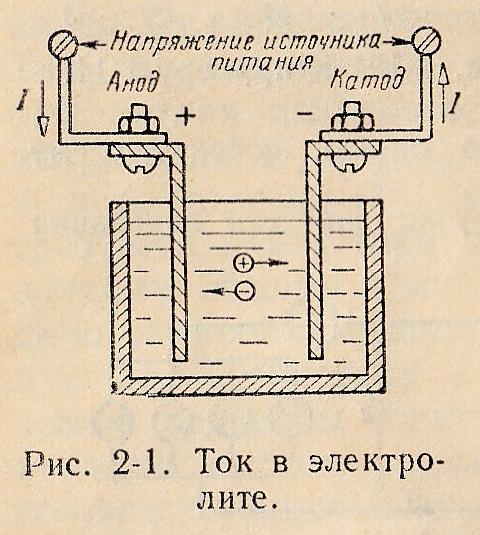 Электрический ток в электролитах.