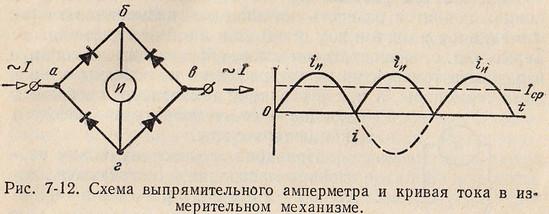 Схема выпрямительного амперметра и кривая тока в измерительном механизме.