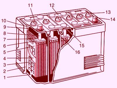 Устройство аккумуляторной батареи.