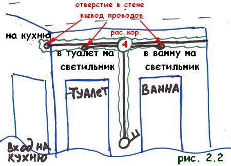 Монтаж электропроводки своими